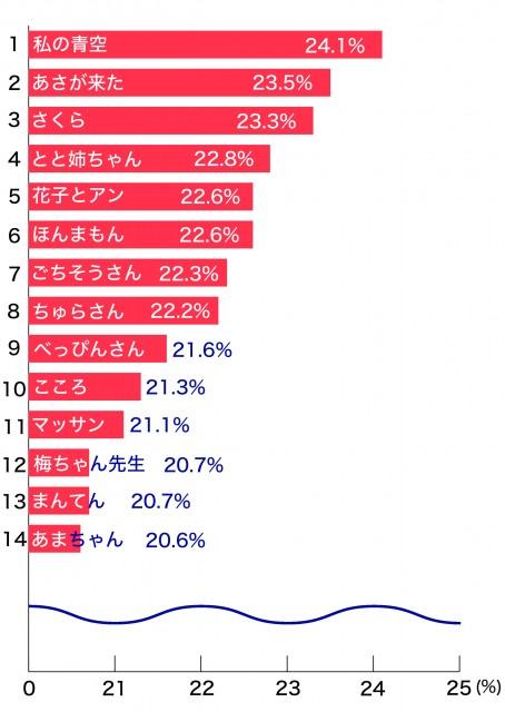 朝ドラ 視聴率グラフ