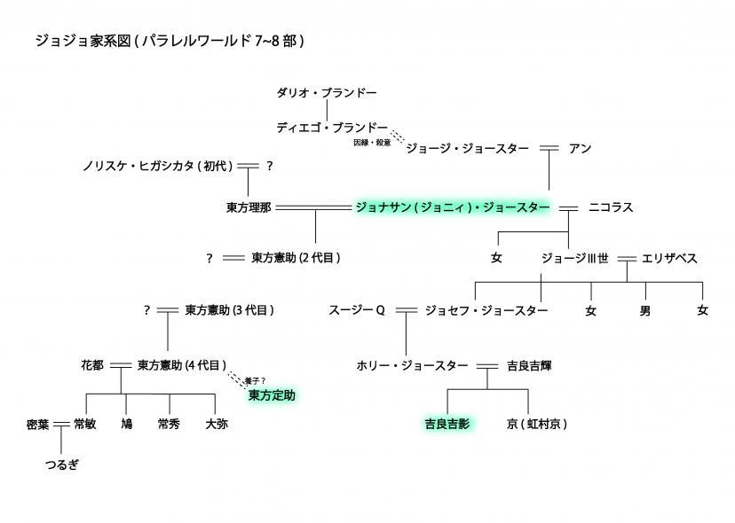 ジョジョの奇妙な冒険 パラレルワールド家系図