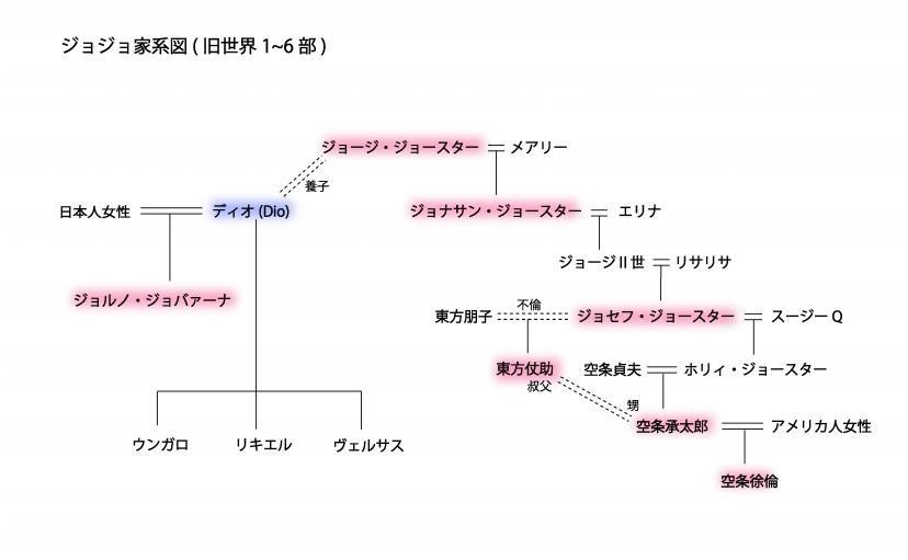 ジョジョの奇妙な冒険 家系図(旧世界)