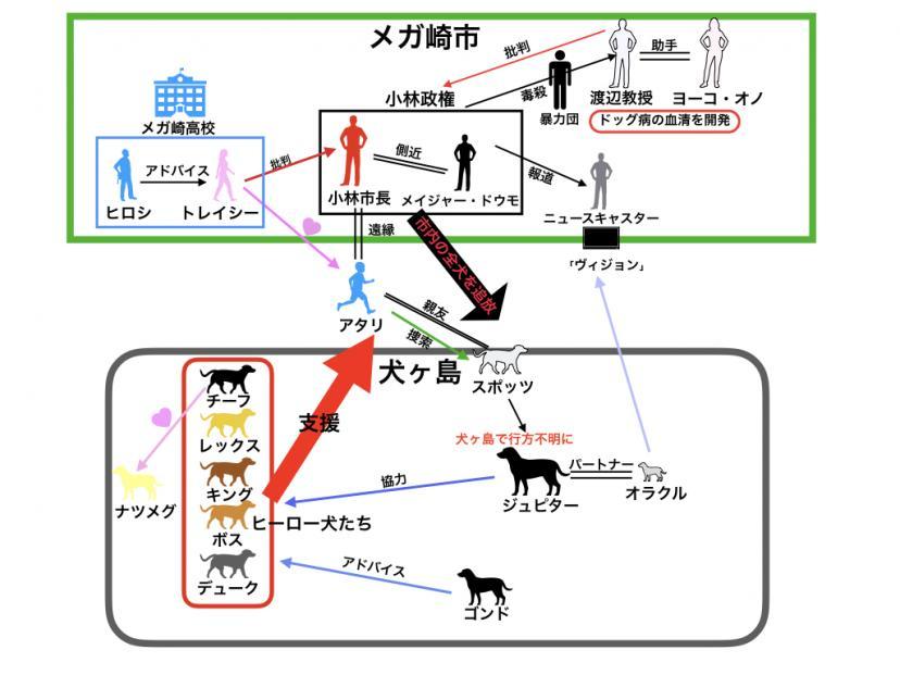 犬ヶ島 関係図