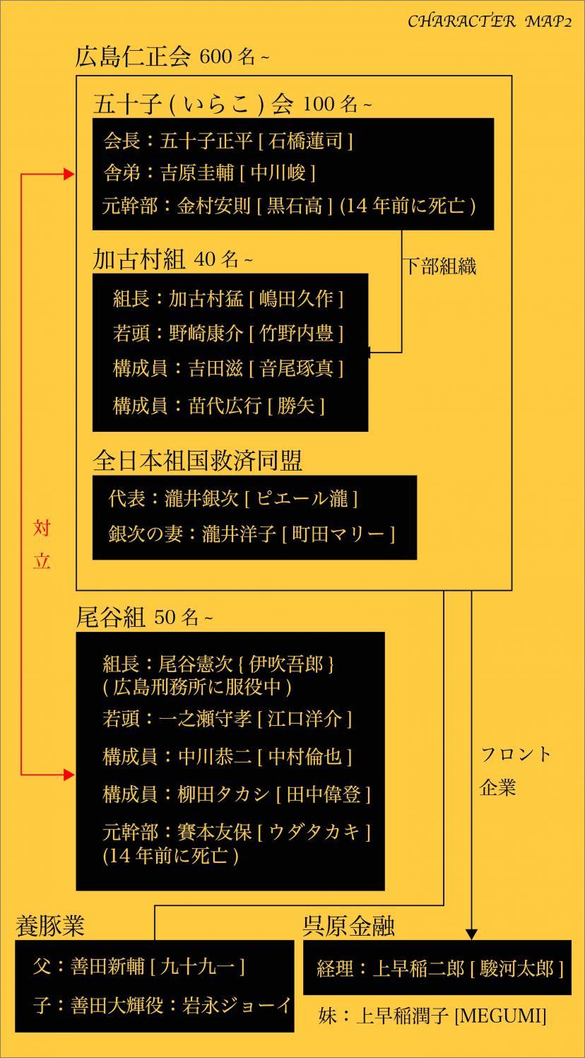 孤狼の血 キャスト相関図改2