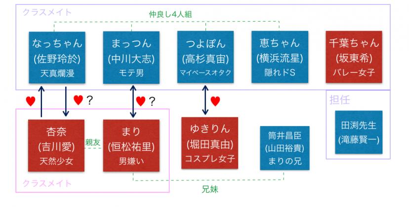 『虹色デイズ』相関図
