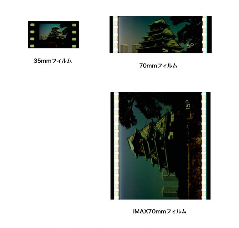 フィルムの大きさ比較 (35mm、70mm、IMAX70mm)