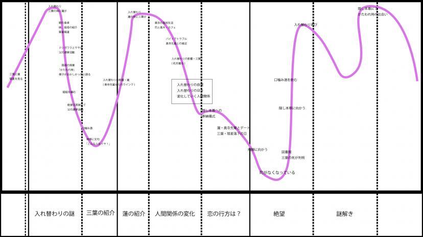 君の名は 感情グラフ(編集部作成)