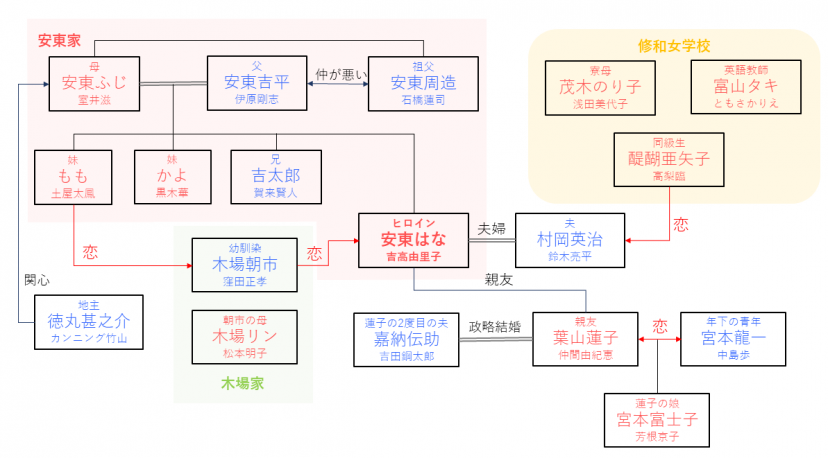 花子とアン相関図