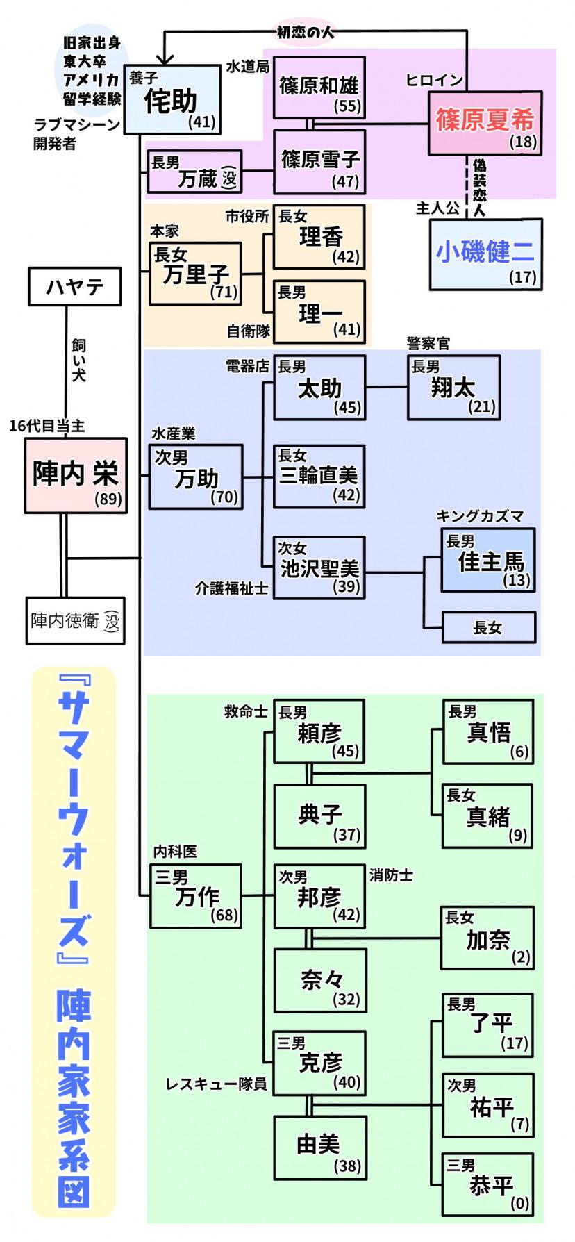 『サマーウォーズ』陣内家家系図
