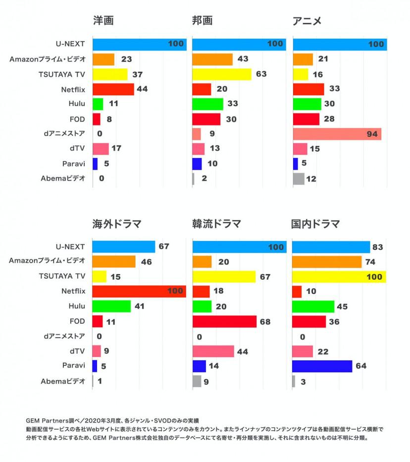 動画配信サービス 配信作品数分布表