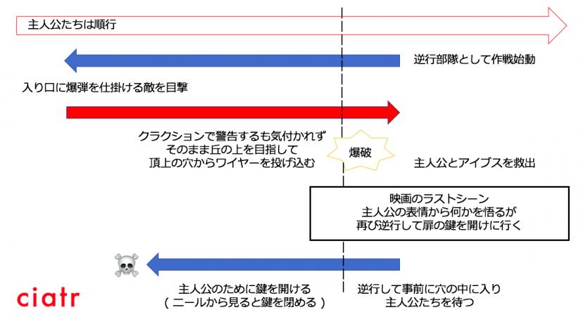 テネット ニールの行動解説図