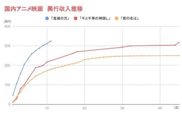 映画「鬼滅の刃」vs「千と千尋の神隠し」興行収入レースに決着!国内 ...